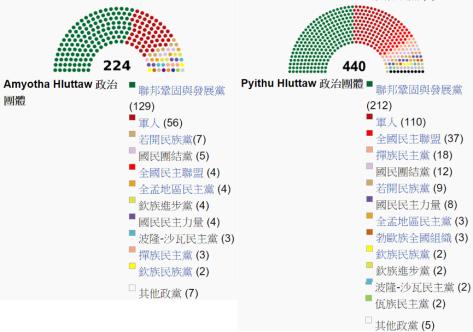國會主要政黨與勢力席次分布。(Source: Wikipedia)
