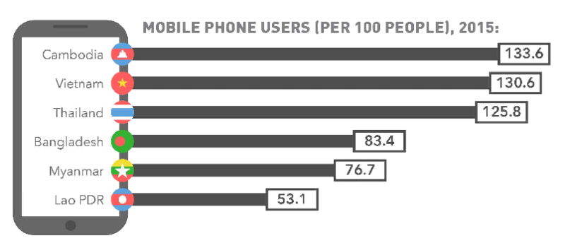 mobile phone per 100 people